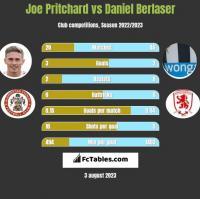 Joe Pritchard vs Daniel Berlaser h2h player stats