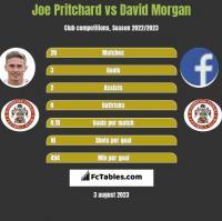 Joe Pritchard vs David Morgan h2h player stats