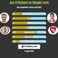 Joe Pritchard vs Donald Love h2h player stats