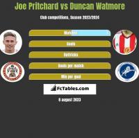Joe Pritchard vs Duncan Watmore h2h player stats