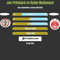 Joe Pritchard vs Dylan McGeouch h2h player stats