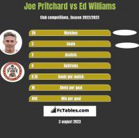 Joe Pritchard vs Ed Williams h2h player stats