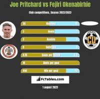Joe Pritchard vs Fejiri Okenabirhie h2h player stats
