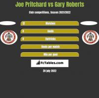Joe Pritchard vs Gary Roberts h2h player stats