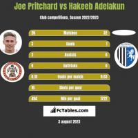 Joe Pritchard vs Hakeeb Adelakun h2h player stats