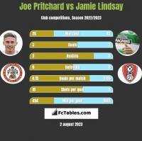 Joe Pritchard vs Jamie Lindsay h2h player stats