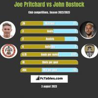 Joe Pritchard vs John Bostock h2h player stats