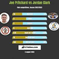 Joe Pritchard vs Jordan Clark h2h player stats