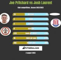 Joe Pritchard vs Josh Laurent h2h player stats