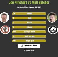 Joe Pritchard vs Matt Butcher h2h player stats