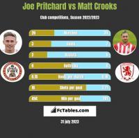 Joe Pritchard vs Matt Crooks h2h player stats