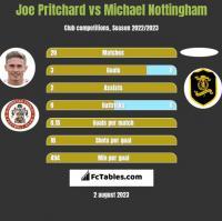 Joe Pritchard vs Michael Nottingham h2h player stats