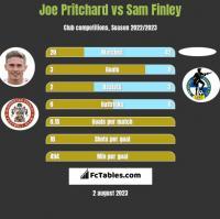 Joe Pritchard vs Sam Finley h2h player stats