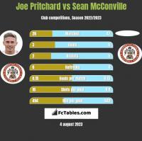 Joe Pritchard vs Sean McConville h2h player stats