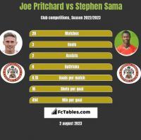 Joe Pritchard vs Stephen Sama h2h player stats