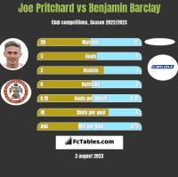 Joe Pritchard vs Benjamin Barclay h2h player stats