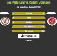 Joe Pritchard vs Callum Johnson h2h player stats