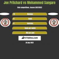Joe Pritchard vs Mohammed Sangare h2h player stats