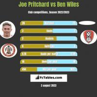 Joe Pritchard vs Ben Wiles h2h player stats