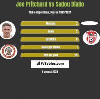 Joe Pritchard vs Sadou Diallo h2h player stats