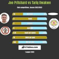Joe Pritchard vs Tariq Uwakwe h2h player stats