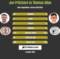 Joe Pritchard vs Thomas Allan h2h player stats