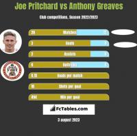 Joe Pritchard vs Anthony Greaves h2h player stats