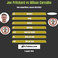 Joe Pritchard vs Wilson Carvalho h2h player stats