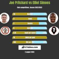 Joe Pritchard vs Elliot Simoes h2h player stats