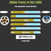 Shilow Tracey vs Ben Tollitt h2h player stats