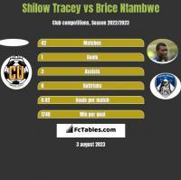Shilow Tracey vs Brice Ntambwe h2h player stats