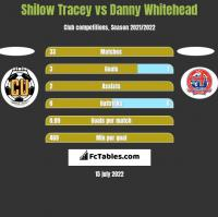 Shilow Tracey vs Danny Whitehead h2h player stats