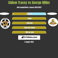 Shilow Tracey vs George Miller h2h player stats