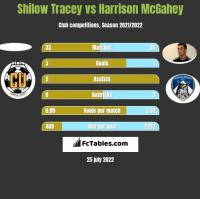 Shilow Tracey vs Harrison McGahey h2h player stats