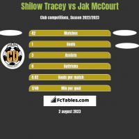 Shilow Tracey vs Jak McCourt h2h player stats