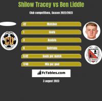 Shilow Tracey vs Ben Liddle h2h player stats