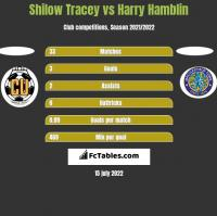 Shilow Tracey vs Harry Hamblin h2h player stats