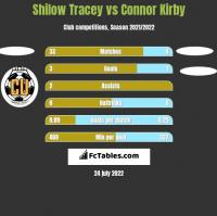 Shilow Tracey vs Connor Kirby h2h player stats