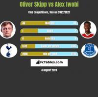 Oliver Skipp vs Alex Iwobi h2h player stats