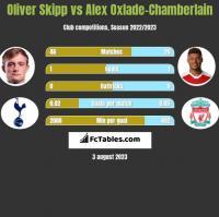 Oliver Skipp vs Alex Oxlade-Chamberlain h2h player stats