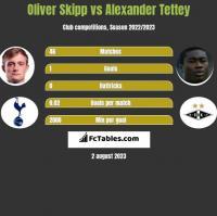 Oliver Skipp vs Alexander Tettey h2h player stats