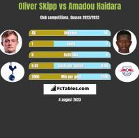 Oliver Skipp vs Amadou Haidara h2h player stats