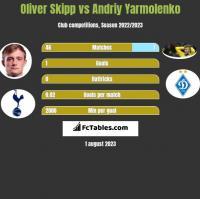 Oliver Skipp vs Andriy Yarmolenko h2h player stats
