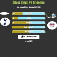 Oliver Skipp vs Angelino h2h player stats