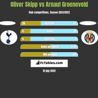 Oliver Skipp vs Arnaut Groeneveld h2h player stats