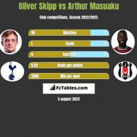 Oliver Skipp vs Arthur Masuaku h2h player stats
