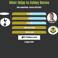 Oliver Skipp vs Ashley Barnes h2h player stats