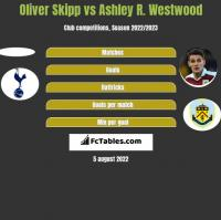 Oliver Skipp vs Ashley R. Westwood h2h player stats