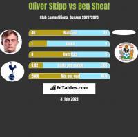 Oliver Skipp vs Ben Sheaf h2h player stats