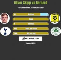 Oliver Skipp vs Bernard h2h player stats